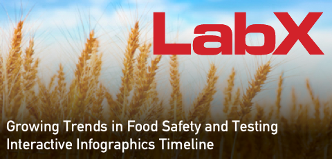 LabX.com Food Safety Infographic Image