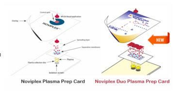 Shimadzu Noviplex Duo Cards for Lab-on-a-Card Plasma Collection and Sample Preparation
