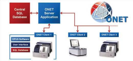 Bruker ONET ONET Software for Administration of Spectrometer Networks