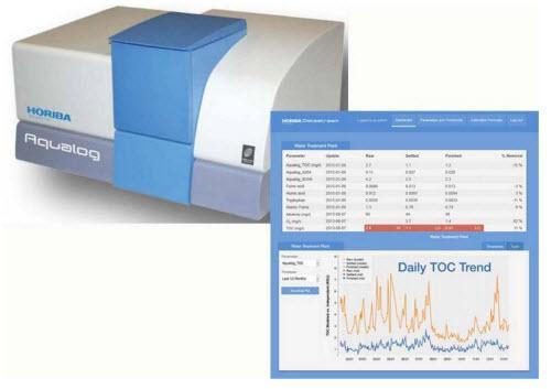 HORIBA Scientific Announces New Aqualog  Water Treatment Monitoring Software