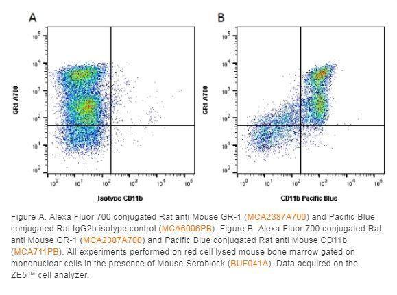 Bio-Rad Rat anti Mouse CD11b:Low Endotoxin
