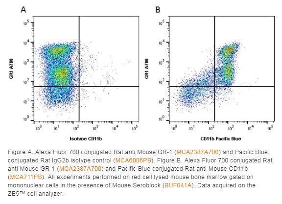 Bio-Rad Rat anti Mouse CD11b MCA711G