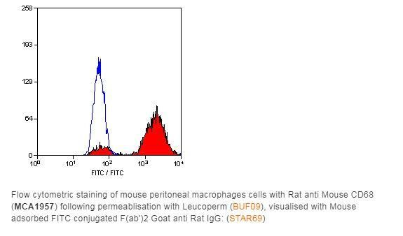 Bio-Rad Rat anti Mouse CD68:Endotoxin Low