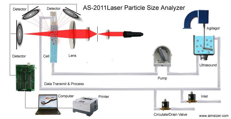 AS-2011 Laser Particle Size Analyzer
