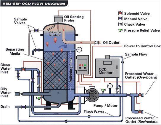 Alfa Laval- Heli-Sep Oily Water Separators