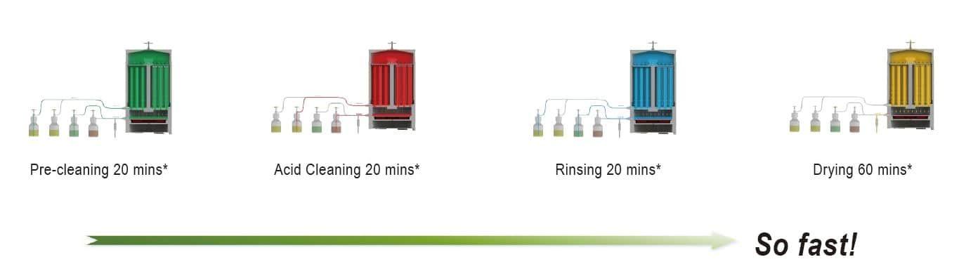 Amerlab AC400 Acid Cleaning System