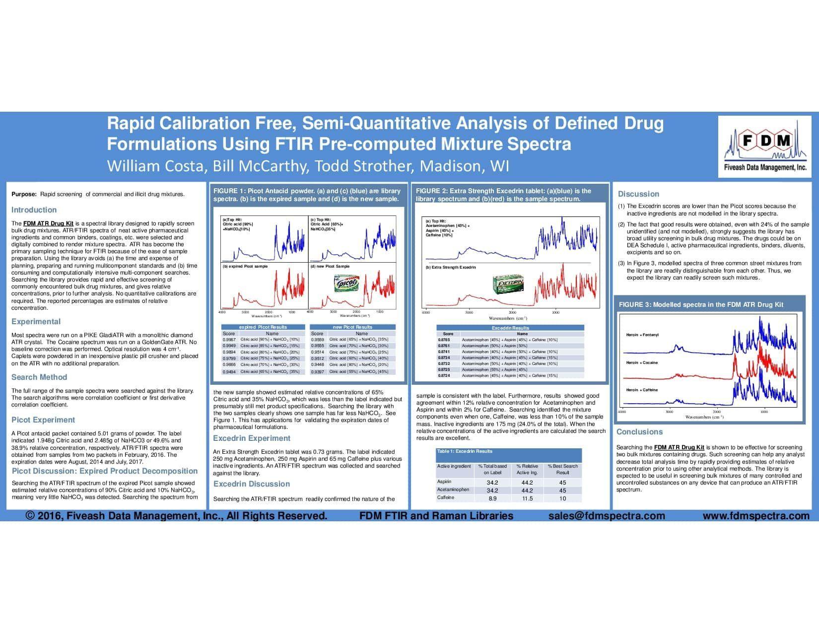 FTIR Drug Mixture Libraries