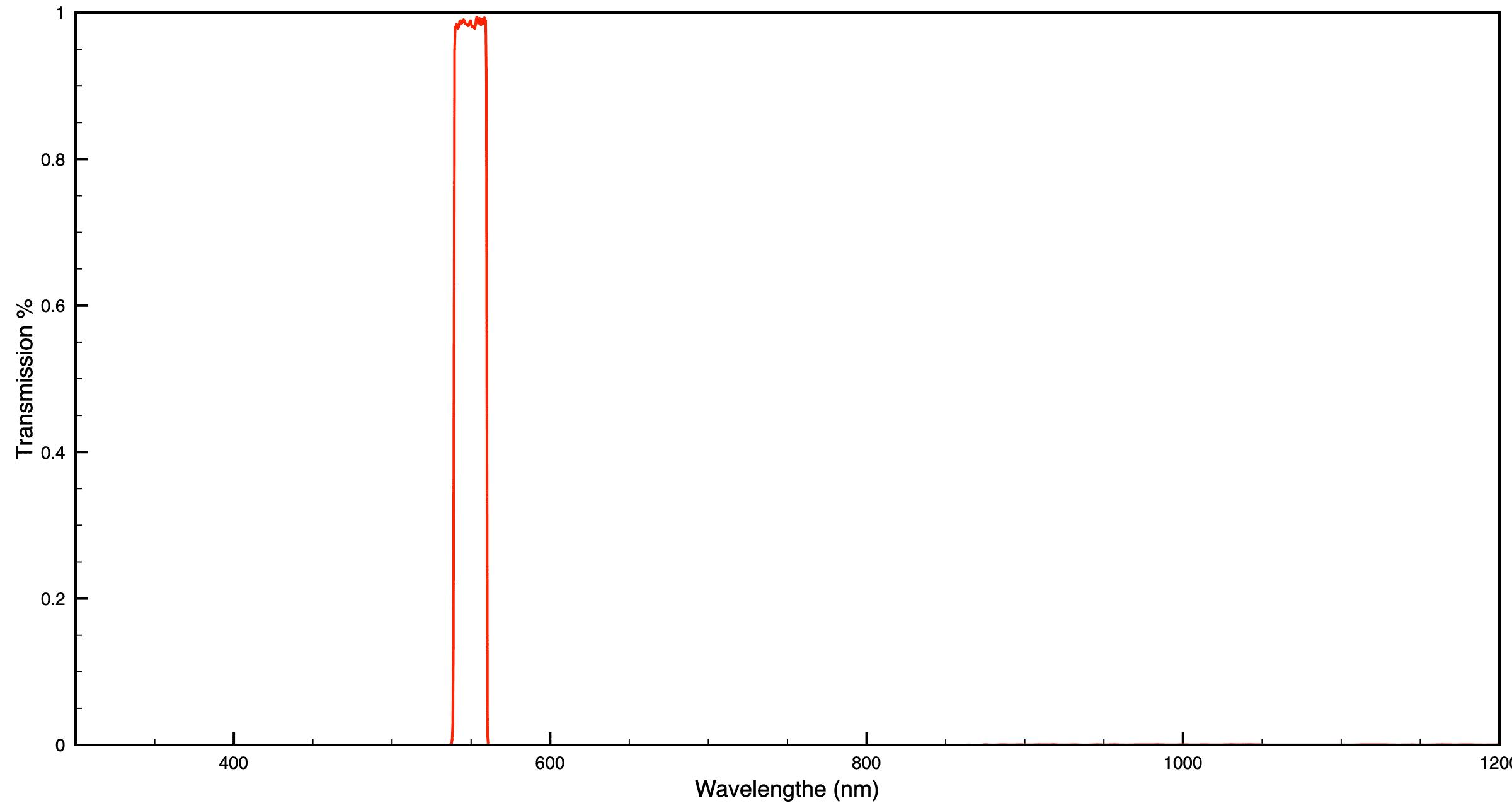 Semrock Single Bandpass Filter 549/15 (CWL/FWHM)
