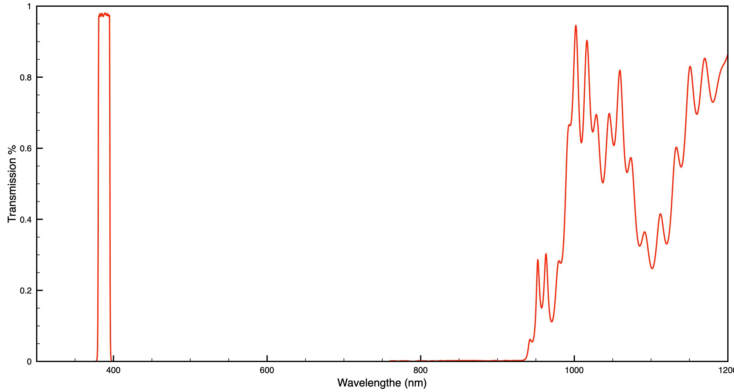 Semrock Single Bandpass Filter 387/11 (CWL/FWHM)