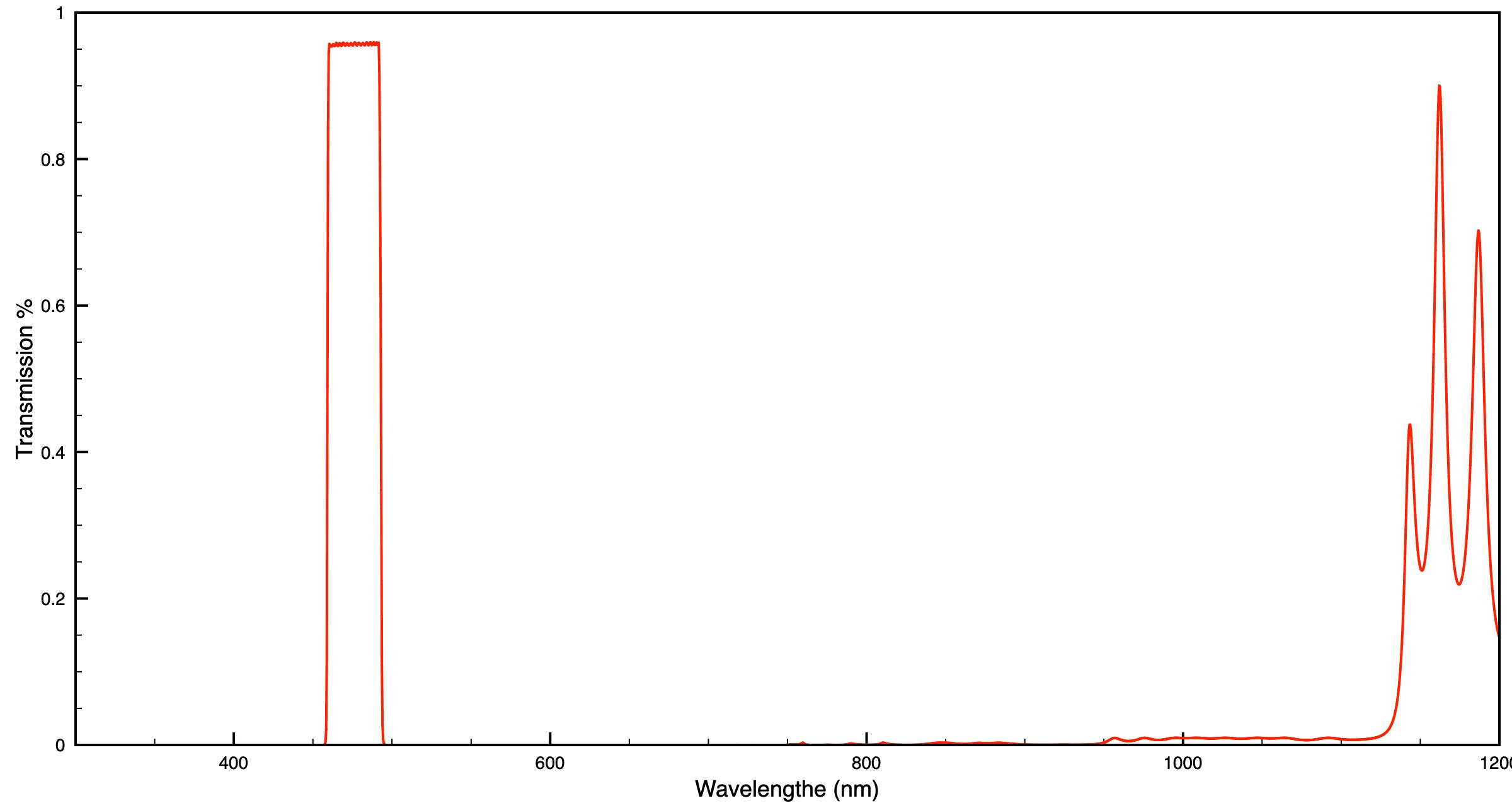Semrock Single Bandpass Filter 475/28 (CWL/FWHM)