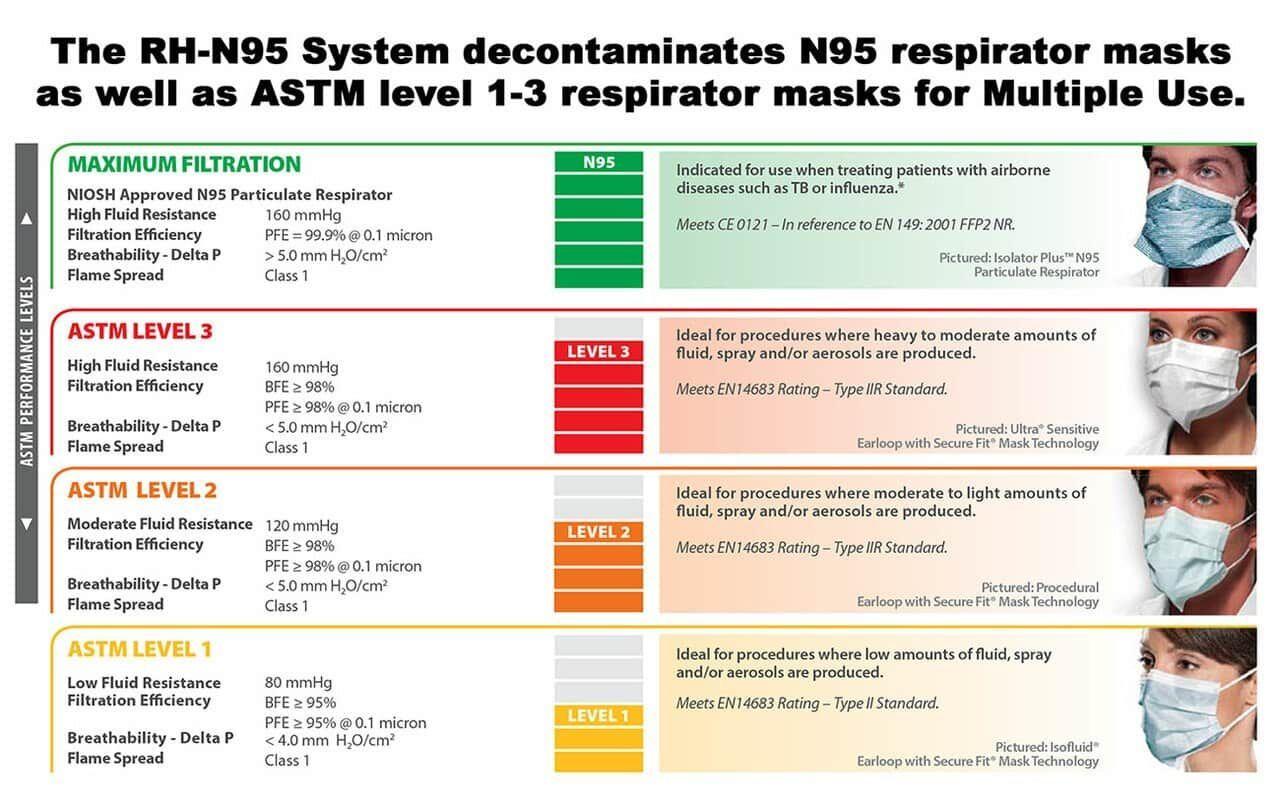 RH-N95 Sterilizer for N95 Mask Decontamination Against COVID-19