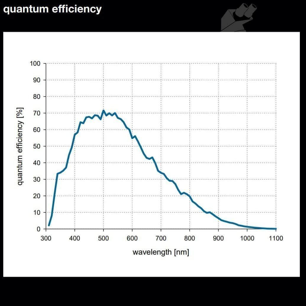 PCO Tech pco.edge 26 26 Megapixel Air Cooled sCMOS Microscope Camera