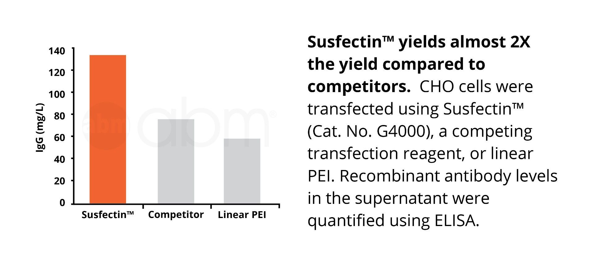 Susfectin™ Transfection Reagent