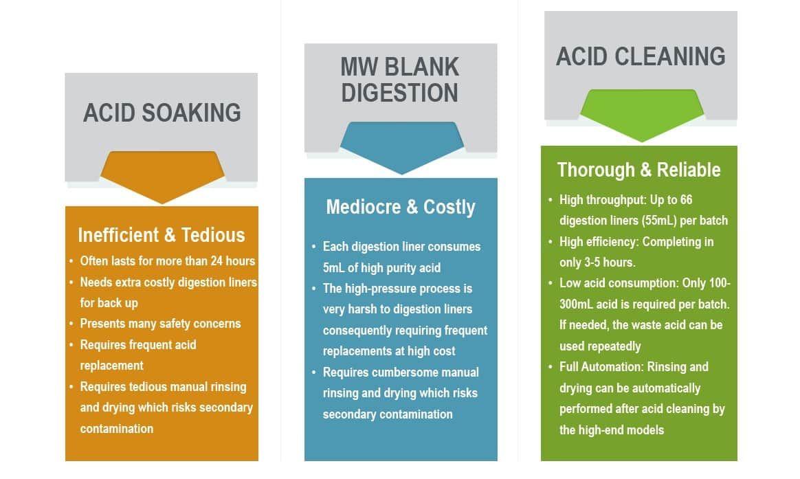 Amerlab AC300 Acid Cleaning System