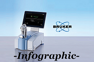 The Bruker Alpha II FTIR Spectrometer: Reasons to Upgrade