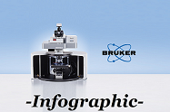 The Bruker Senterra II Raman Microscope: Reasons to Upgrade